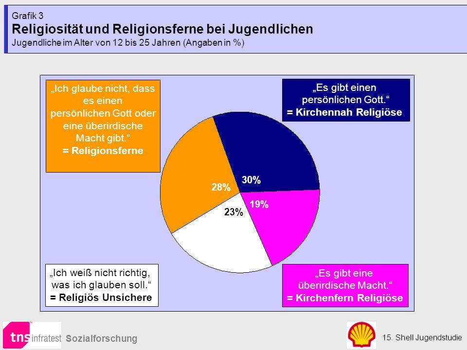 = Kirchennah Religiöse = Kirchenfern Religiöse