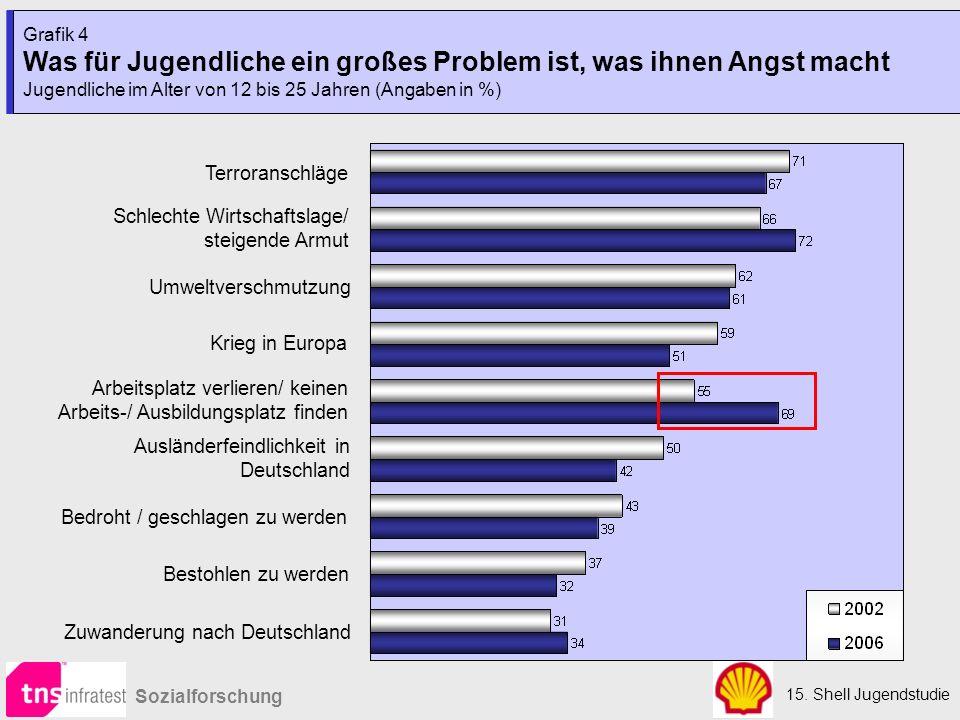Grafik 4 Was für Jugendliche ein großes Problem ist, was ihnen Angst macht Jugendliche im Alter von 12 bis 25 Jahren (Angaben in %)