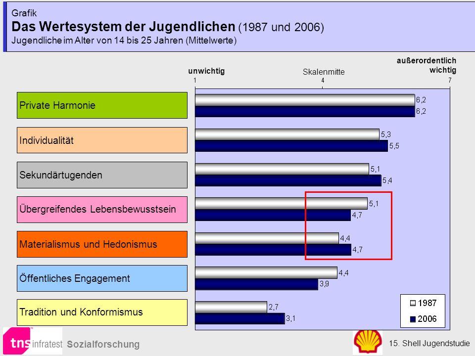 Das Wertesystem der Jugendlichen (1987 und 2006)