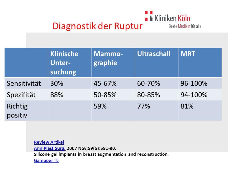 Diagnostik der Ruptur Klinische Unter-suchung Mammo-graphie