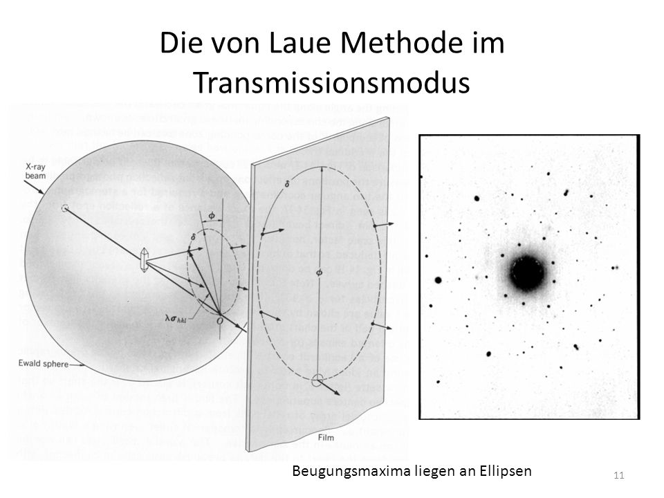 Die von Laue Methode im Transmissionsmodus
