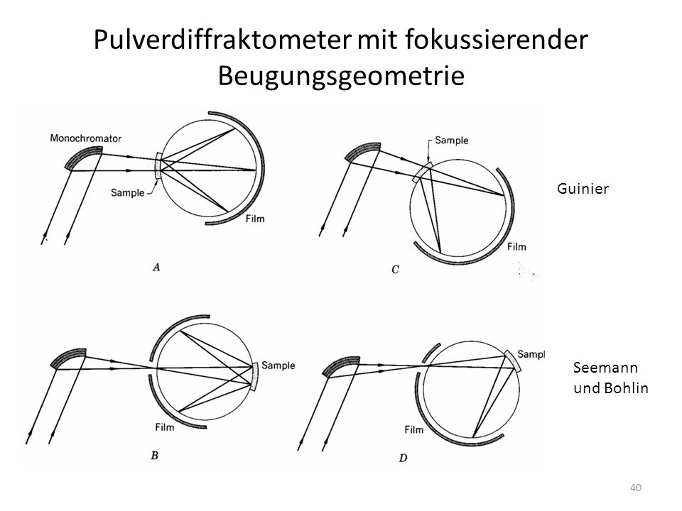 Pulverdiffraktometer mit fokussierender Beugungsgeometrie