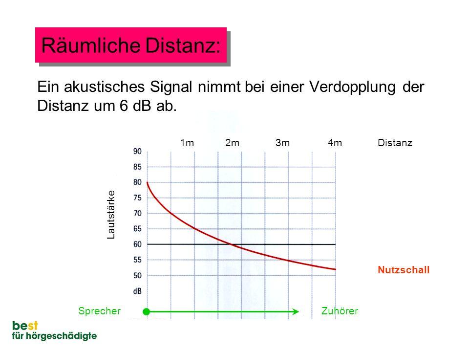 Räumliche Distanz: Ein akustisches Signal nimmt bei einer Verdopplung der Distanz um 6 dB ab. 1m. 2m.