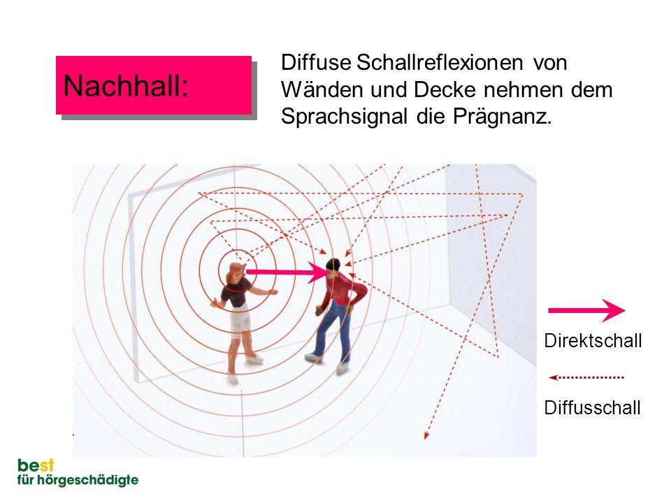 Diffuse Schallreflexionen von Wänden und Decke nehmen dem Sprachsignal die Prägnanz.