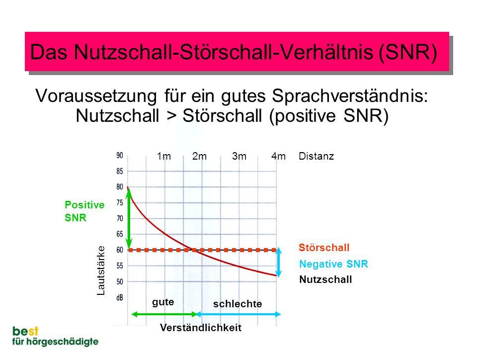 Das Nutzschall-Störschall-Verhältnis (SNR)