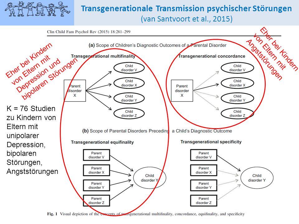 Transgenerationale Transmission psychischer Störungen