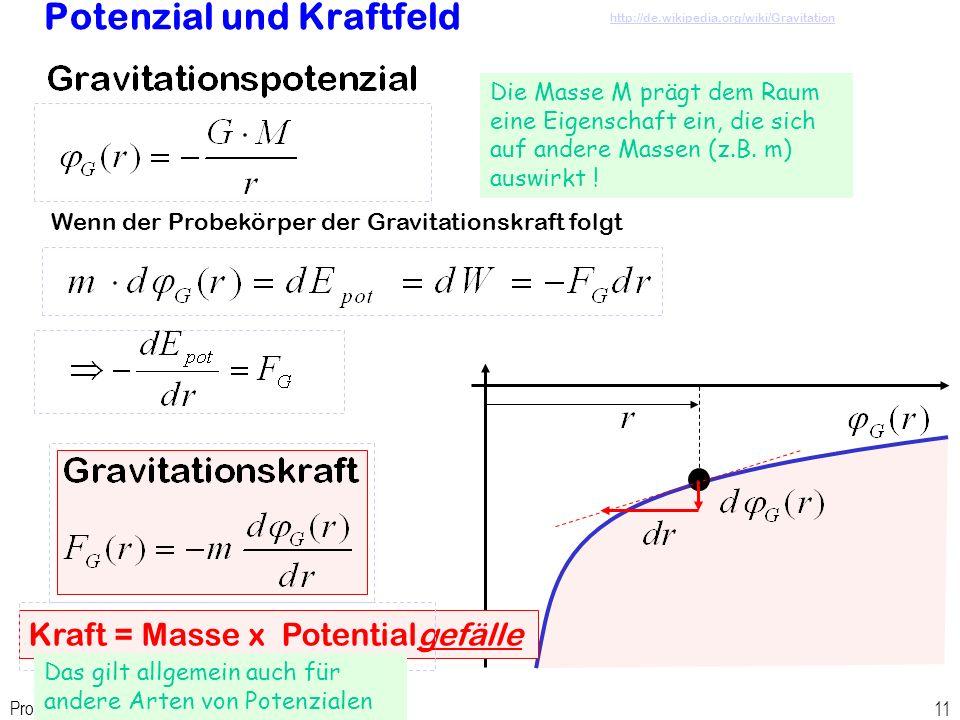 Potenzial und Kraftfeld