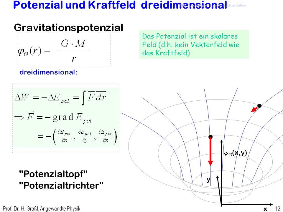 Potenzial und Kraftfeld dreidimensional