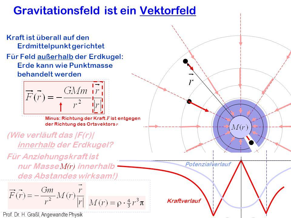 Gravitationsfeld ist ein Vektorfeld