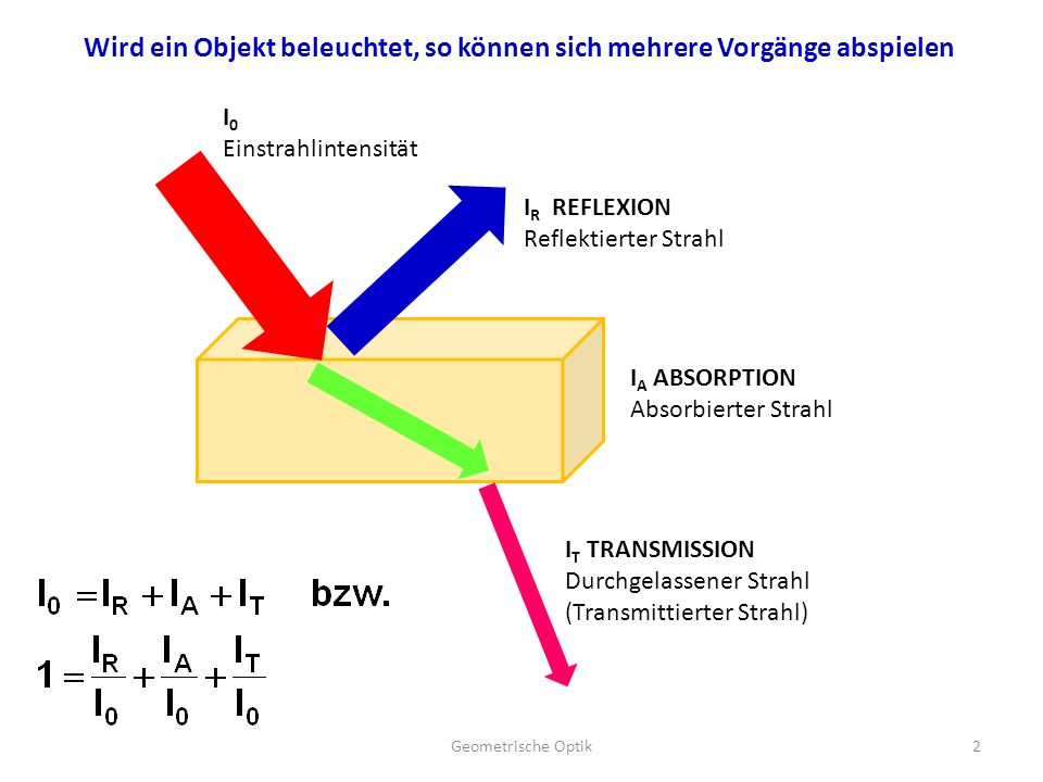 Wird ein Objekt beleuchtet, so können sich mehrere Vorgänge abspielen