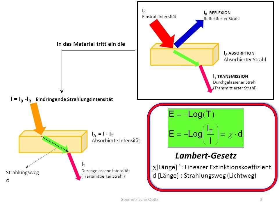 Lambert-Gesetz I = I0 -IR Eindringende Strahlungsintensität