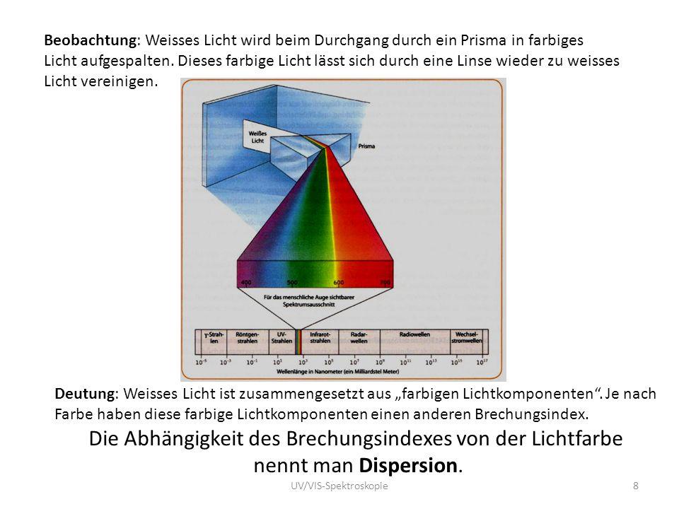 Die Abhängigkeit des Brechungsindexes von der Lichtfarbe