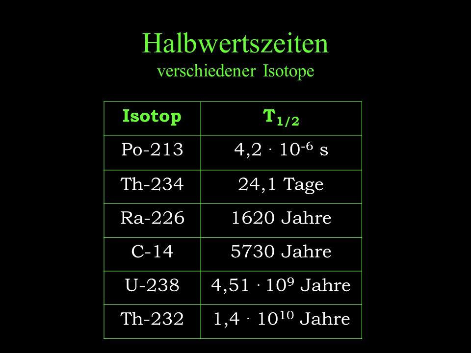 Halbwertszeiten verschiedener Isotope