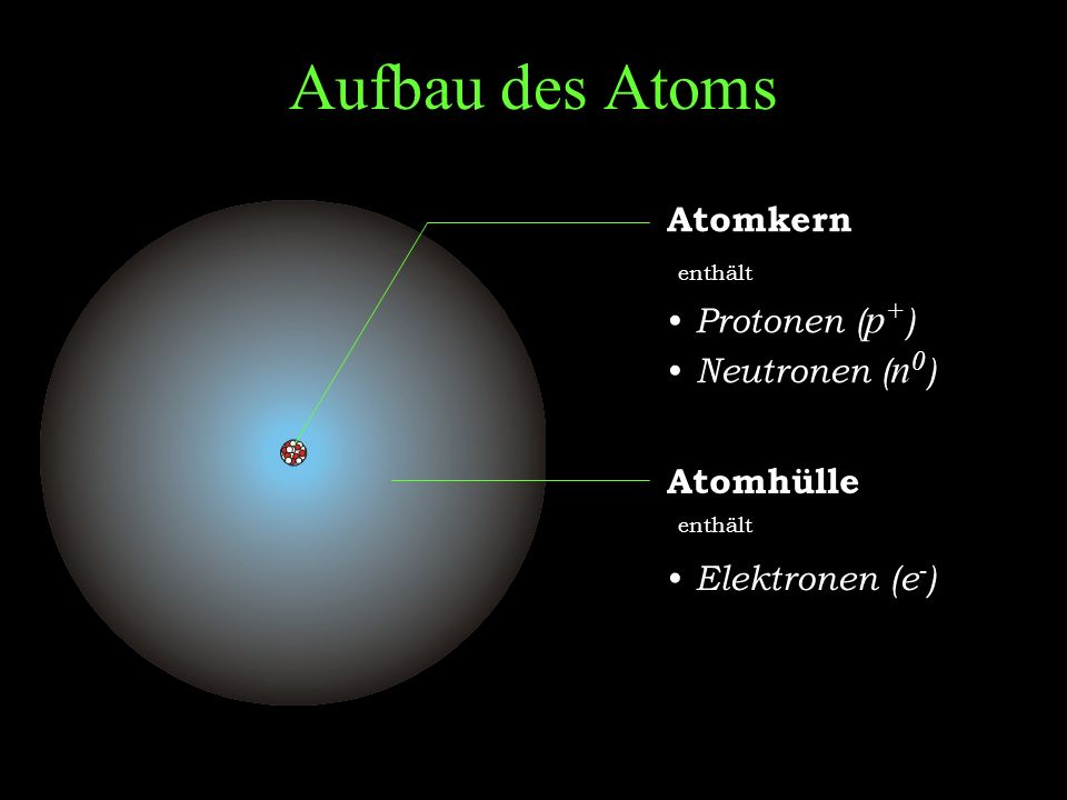 Aufbau des Atoms Atomkern Protonen (p+) Neutronen (n0) Atomhülle