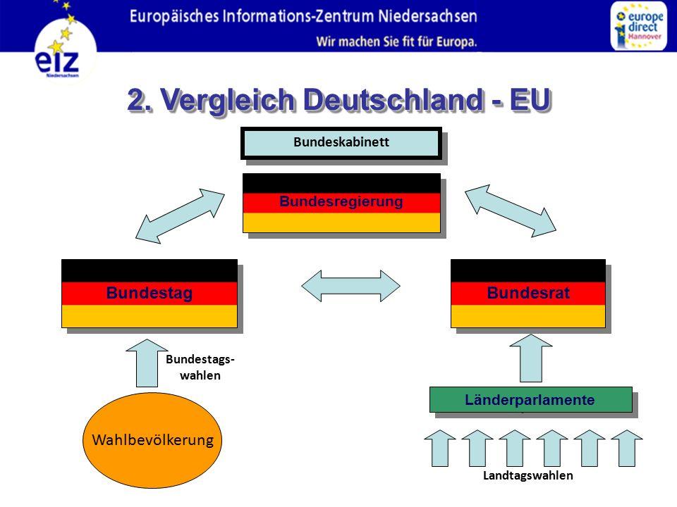 2. Vergleich Deutschland - EU
