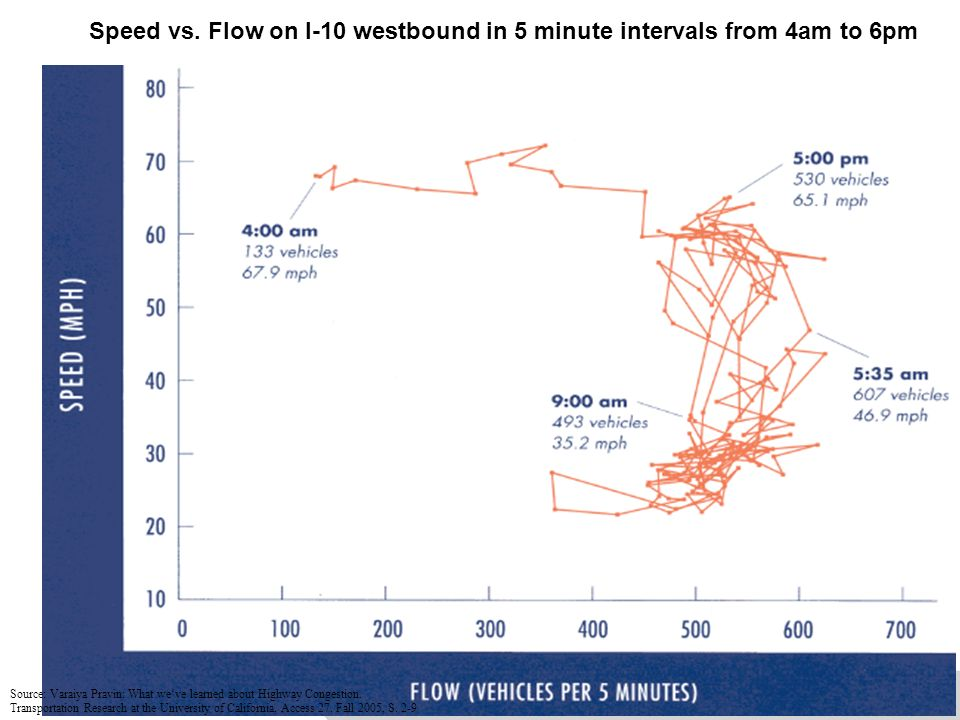 Speed vs. Flow on I-10 westbound in 5 minute intervals from 4am to 6pm