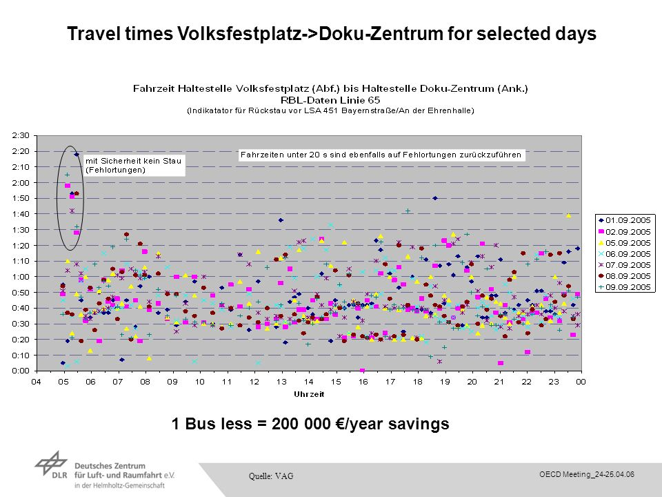 Travel times Volksfestplatz->Doku-Zentrum for selected days
