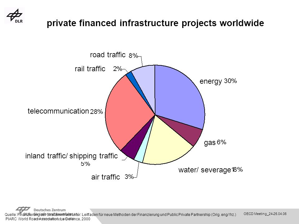 private financed infrastructure projects worldwide