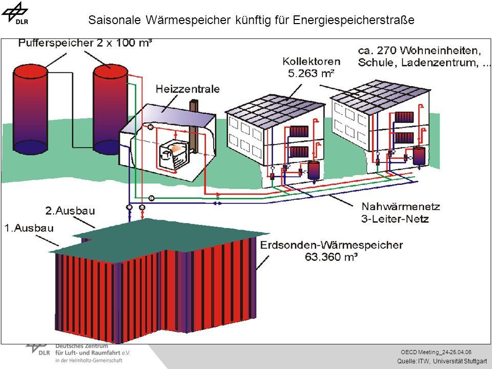 Saisonale Wärmespeicher künftig für Energiespeicherstraße