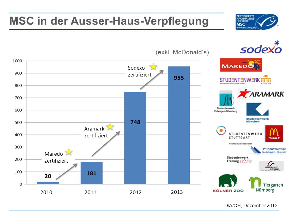 MSC in der Ausser-Haus-Verpflegung