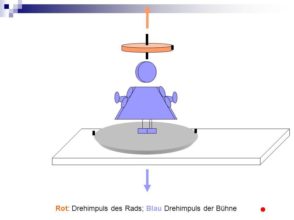 Rot: Drehimpuls des Rads; Blau Drehimpuls der Bühne