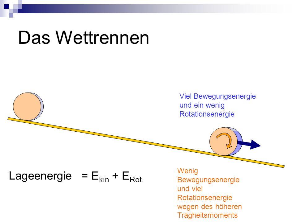 Das Wettrennen Lageenergie = Ekin + ERot.