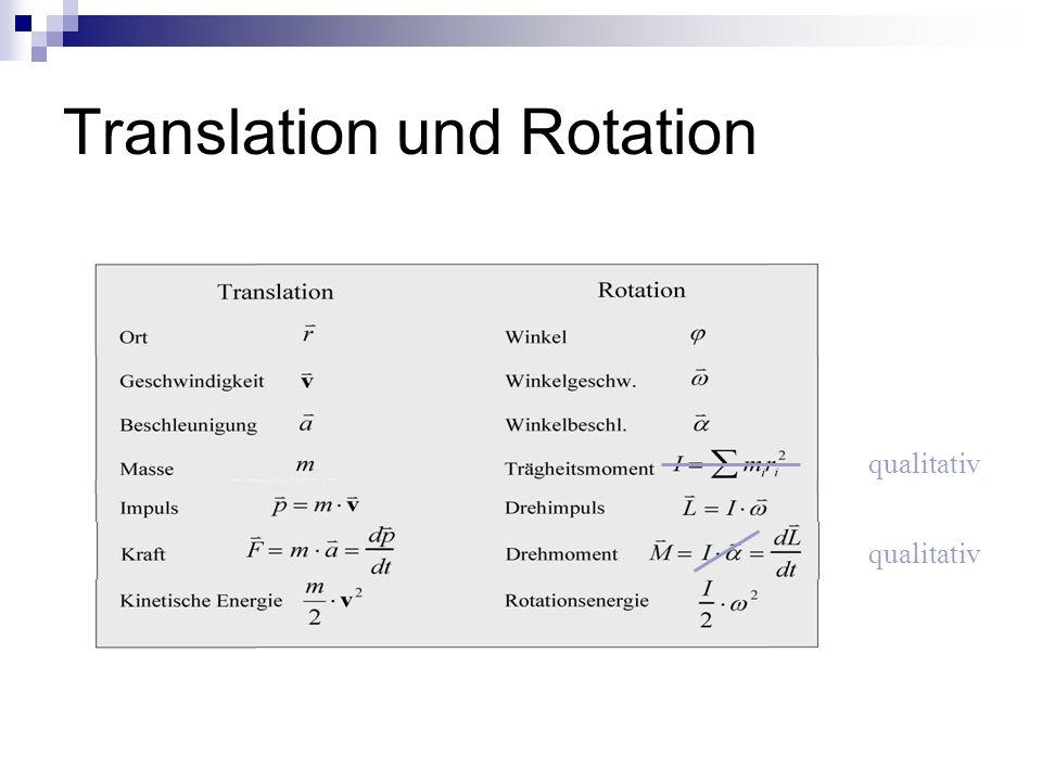 Translation und Rotation