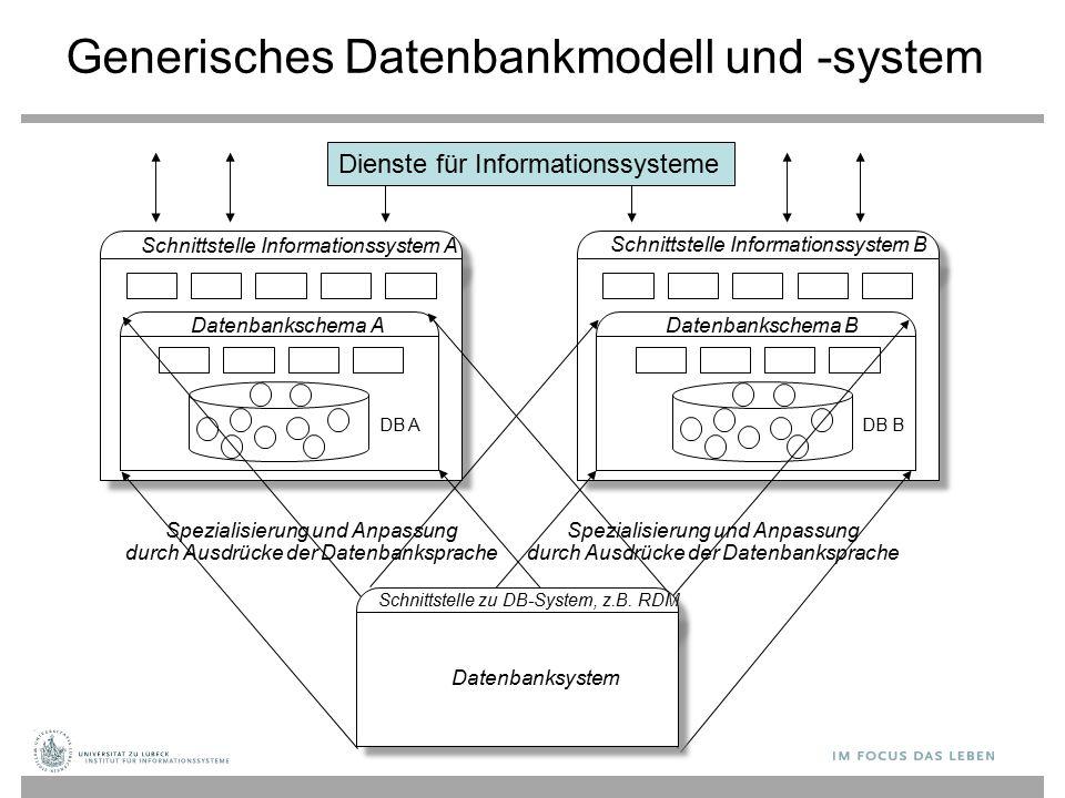 Generisches Datenbankmodell und -system