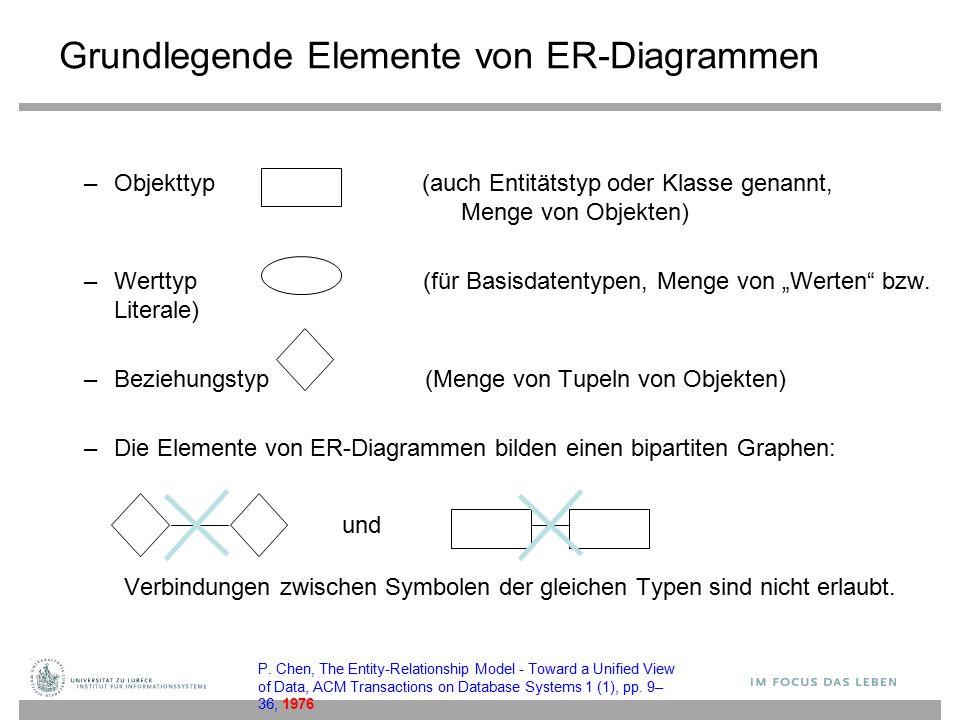 Grundlegende Elemente von ER-Diagrammen