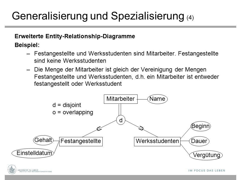 Generalisierung und Spezialisierung (4)