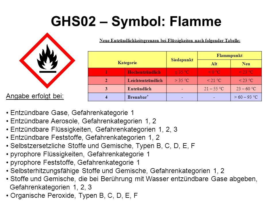 GHS02 – Symbol: Flamme Angabe erfolgt bei: