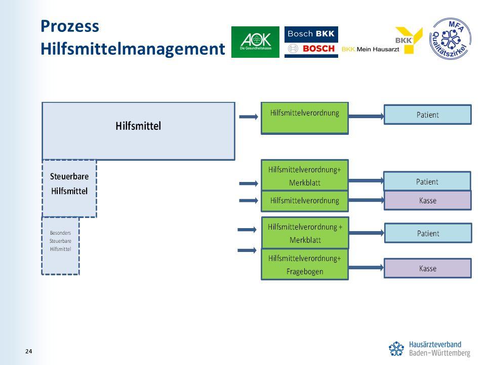 Prozess Hilfsmittelmanagement