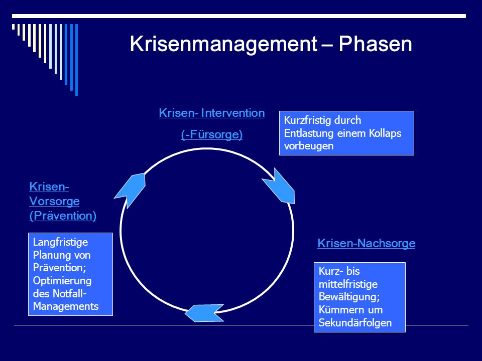 Krisenmanagement – Phasen
