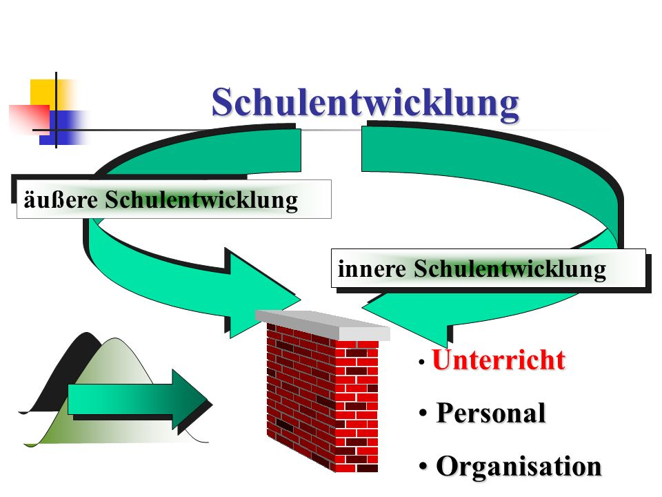 Schulentwicklung Personal Organisation äußere Schulentwicklung