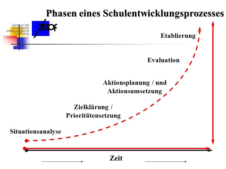 Aktionsplanung / und Aktionsumsetzung Zielklärung / Prioritätensetzung