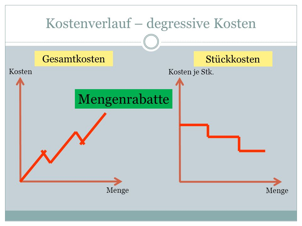 Kostenverlauf – degressive Kosten