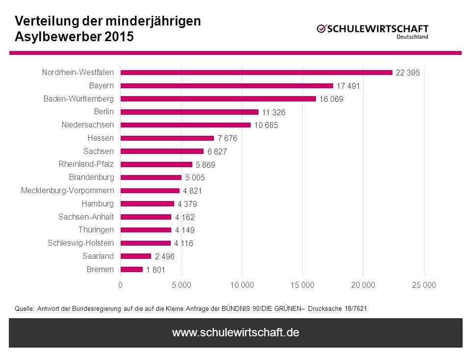 Verteilung der minderjährigen Asylbewerber 2015
