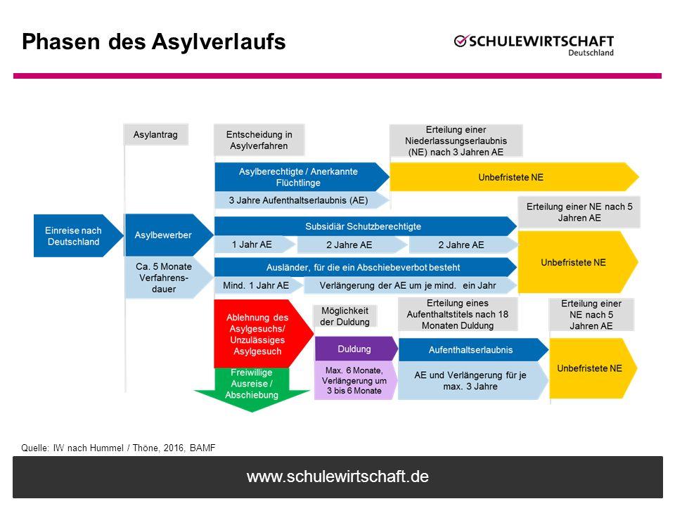 Phasen des Asylverlaufs