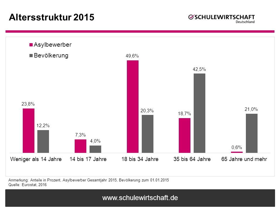 Altersstruktur 2015