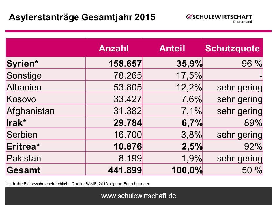 Asylerstanträge Gesamtjahr 2015
