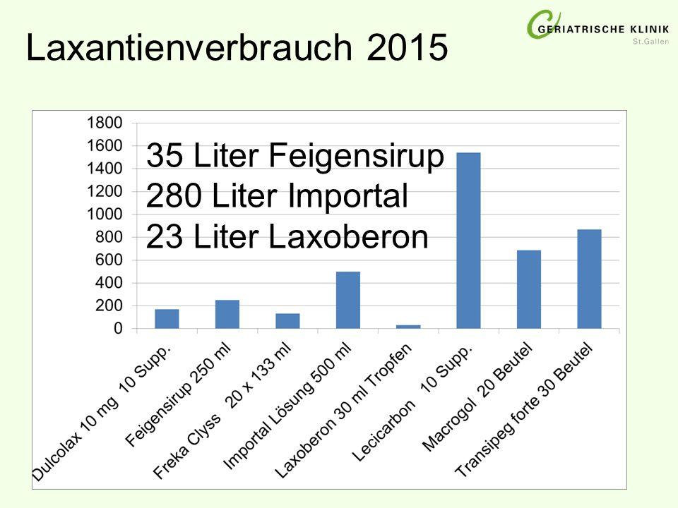 Laxantienverbrauch 2015 35 Liter Feigensirup 280 Liter Importal