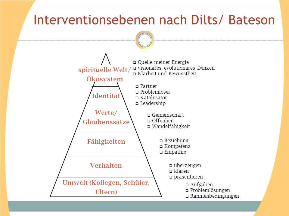 Interventionsebenen nach Dilts/ Bateson
