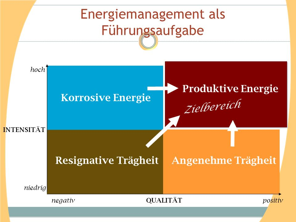Energiemanagement als Führungsaufgabe