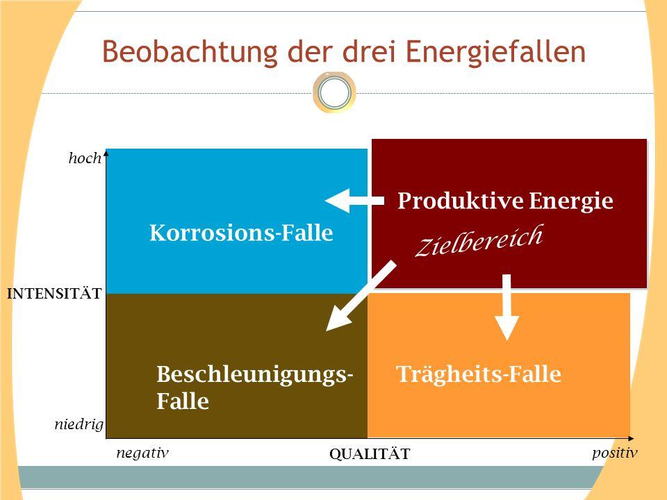 Beobachtung der drei Energiefallen