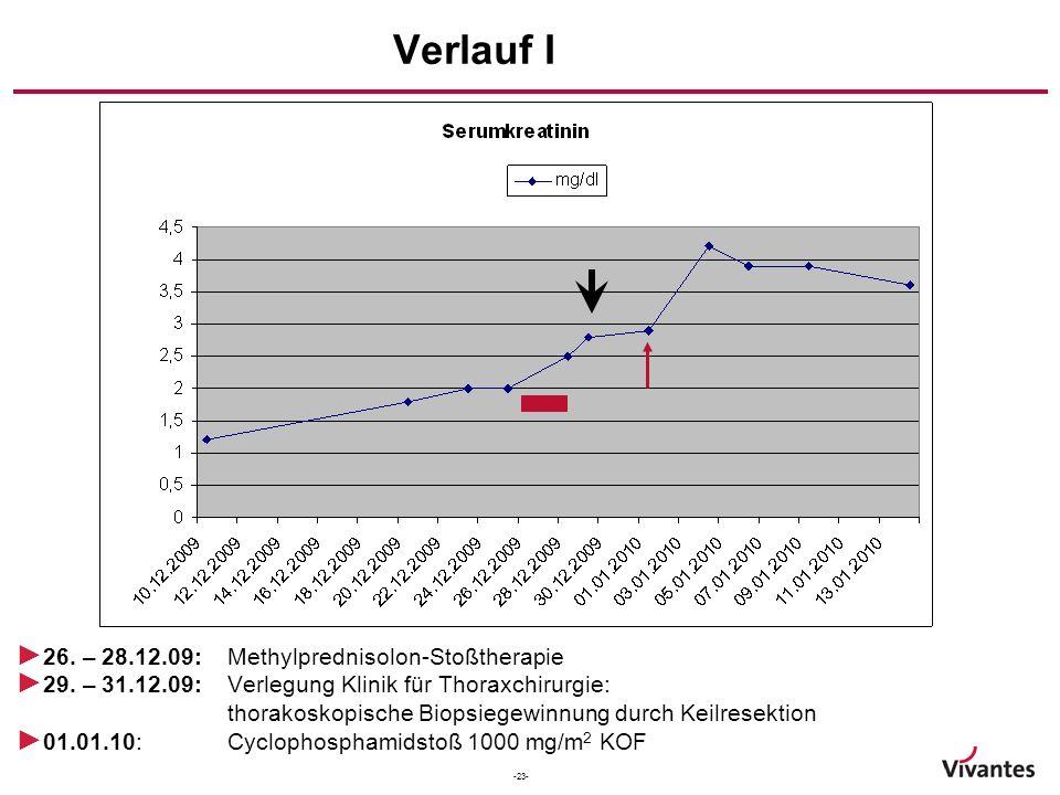 Verlauf I 26. – 28.12.09: Methylprednisolon-Stoßtherapie
