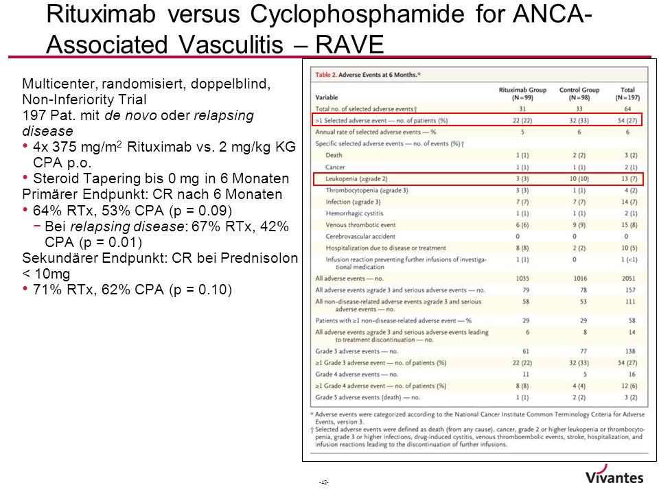 Rituximab versus Cyclophosphamide for ANCA-Associated Vasculitis – RAVE