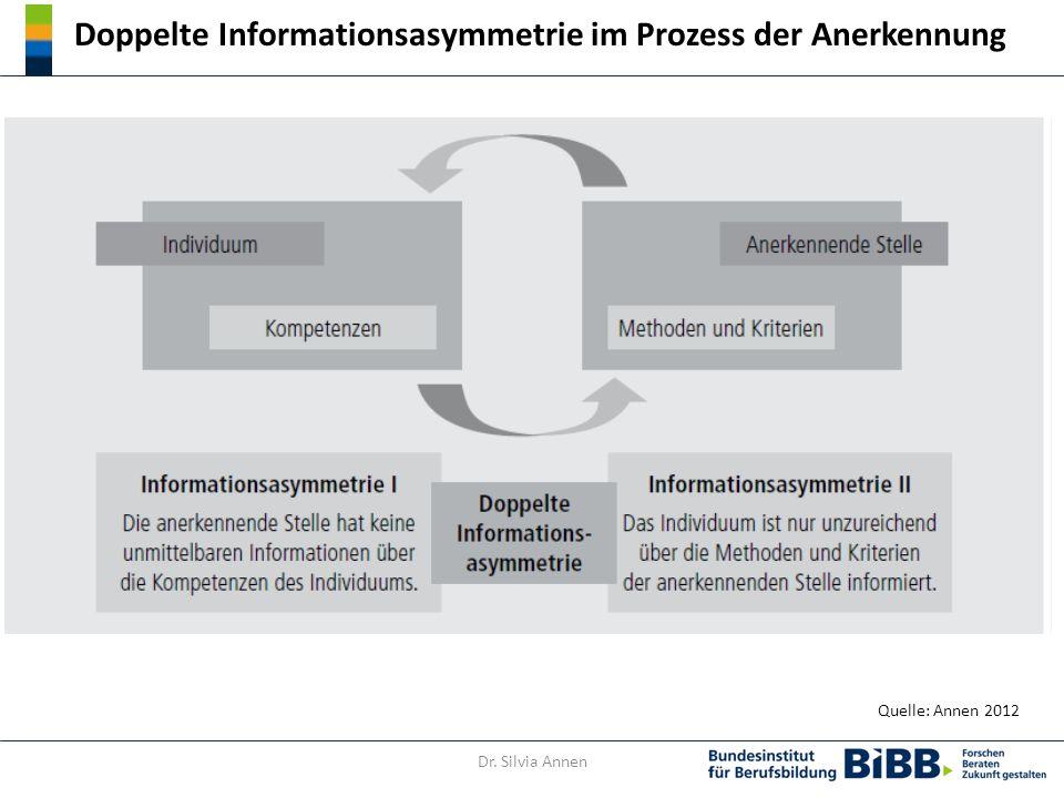 Doppelte Informationsasymmetrie im Prozess der Anerkennung