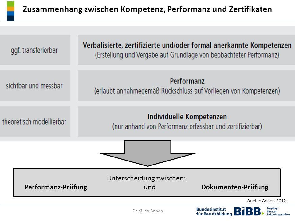 Zusammenhang zwischen Kompetenz, Performanz und Zertifikaten