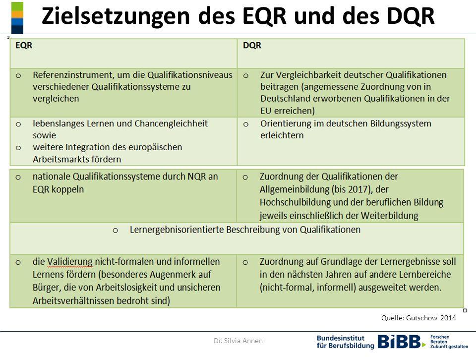 Zielsetzungen des EQR und des DQR