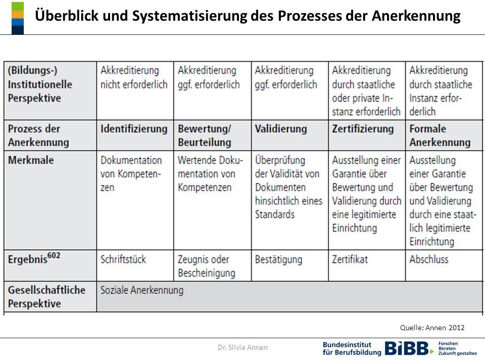 Überblick und Systematisierung des Prozesses der Anerkennung